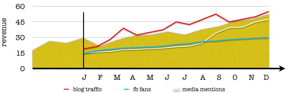 revenue vs media metrics