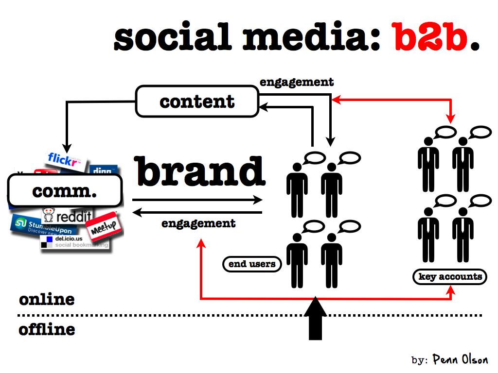 social media b2b.001