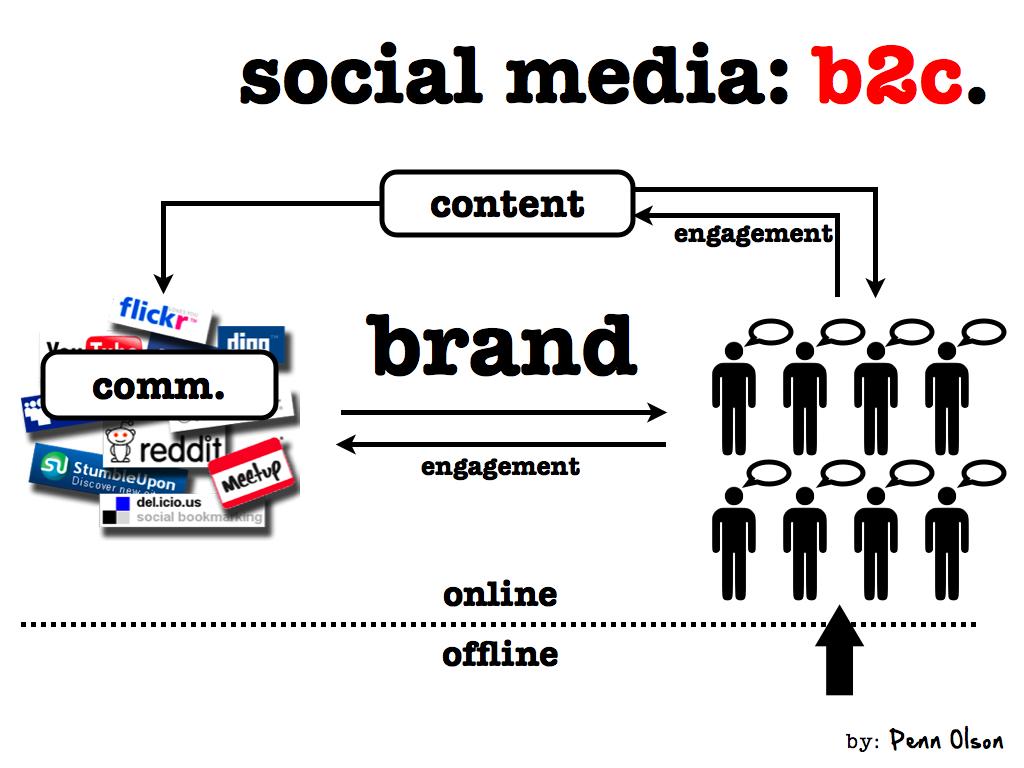 social media b2c.001