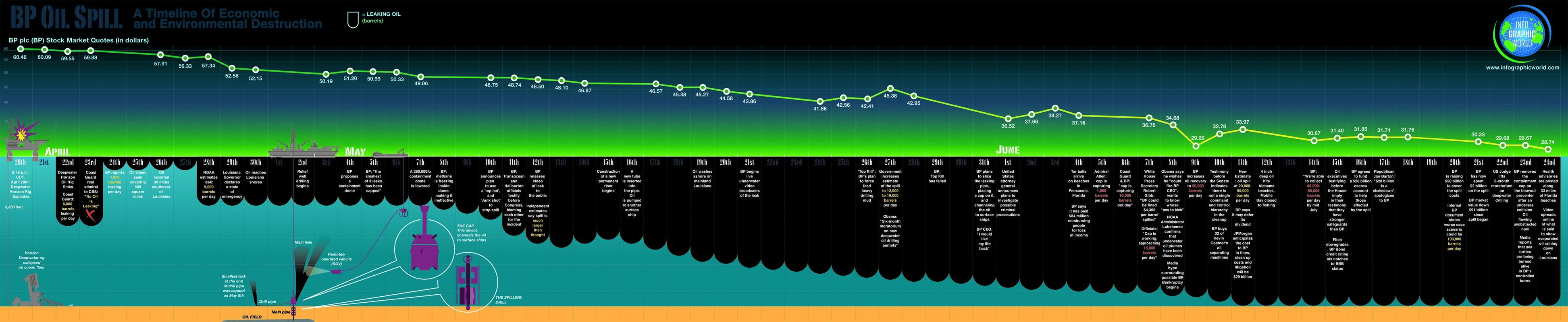 BP-Oil Spill Timeline