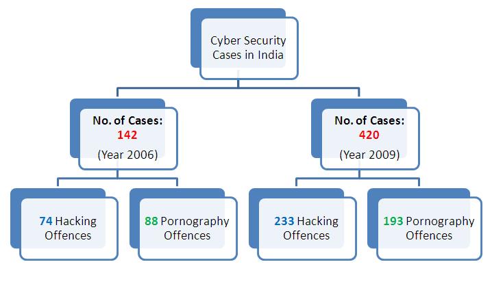 e crimes or cybercrimes essay
