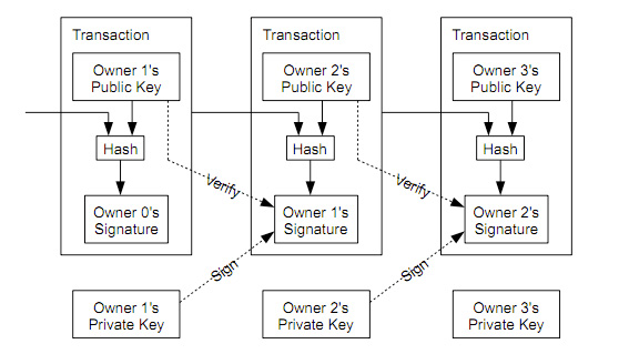 bitcoin-transaction