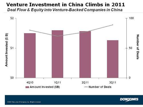 CHINA-VENTURE-INVESTMENT