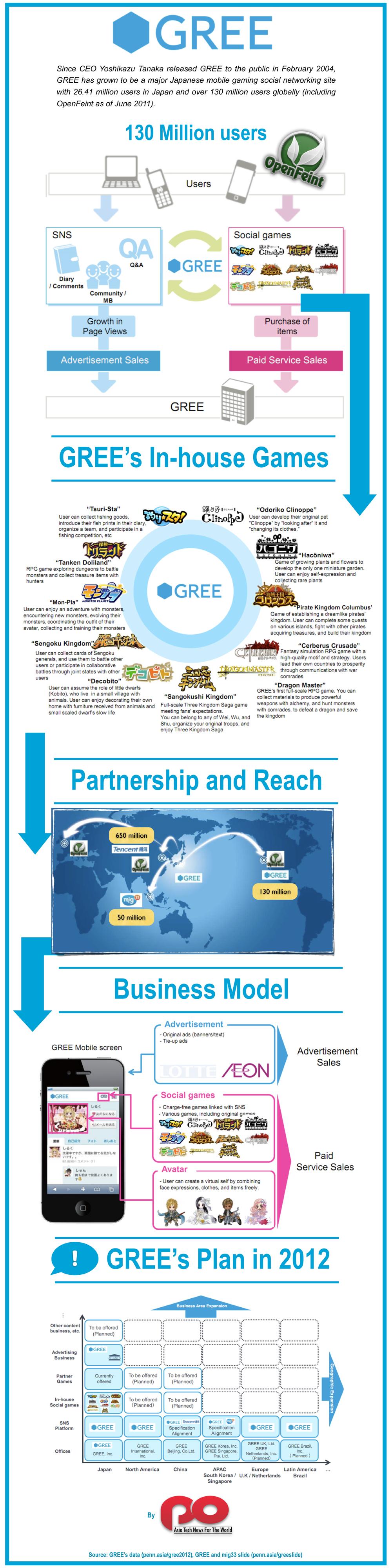 gree-infographic
