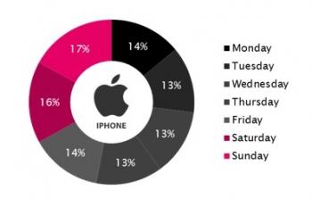 app-by-week