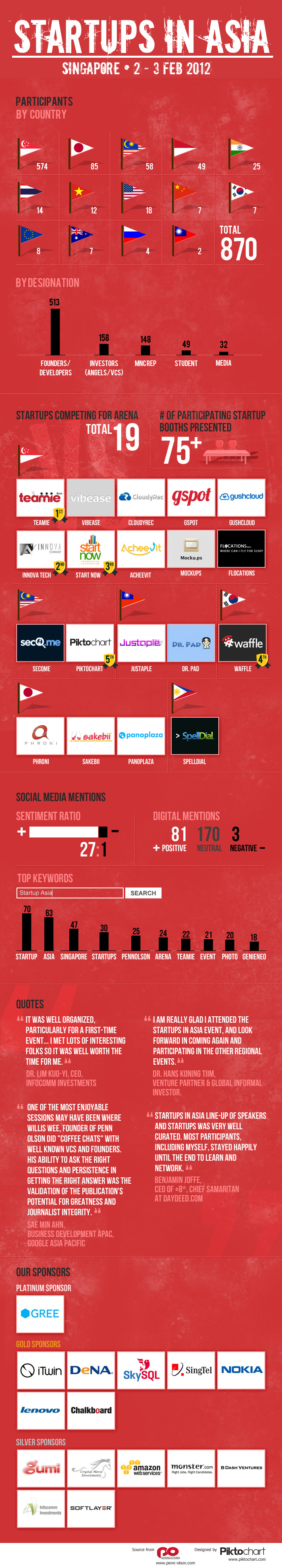Startups in Singapore 2012 infographic