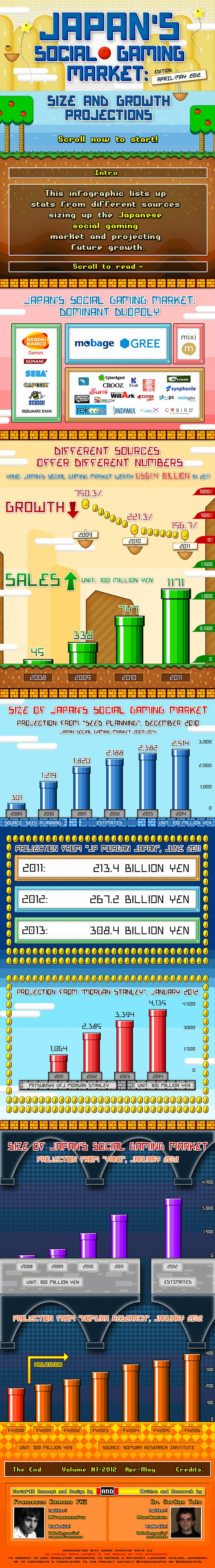 Japan Social Gaming Market, Design, Francesco Romano; Written/researched by Serkan Toto