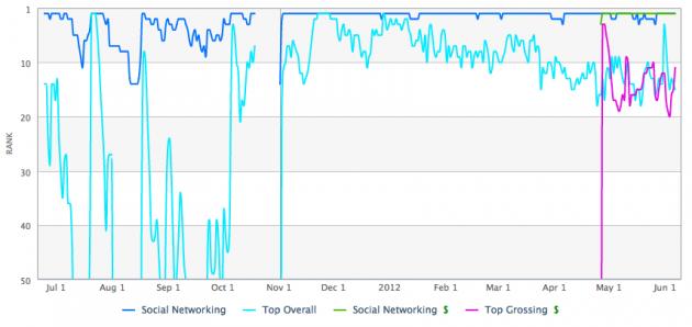 line-app-rankings-japan-app-store