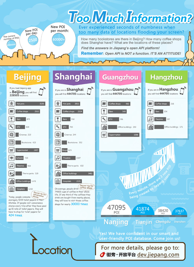 Jiepang-open-API-infographic