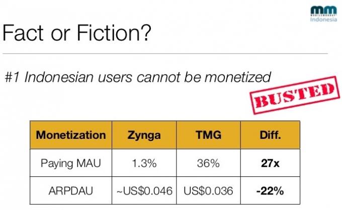 indonesia monetize