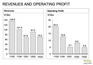 htc revenue profit