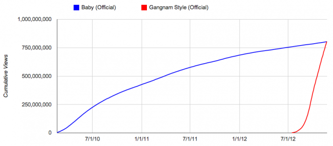 psy-gangnam-style-youtube-charts