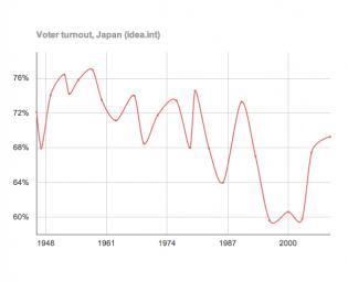 voter turnout japan