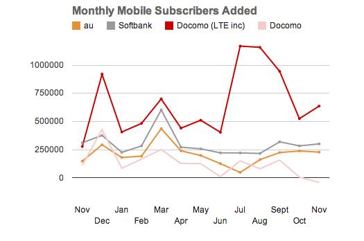 docomo subscribers