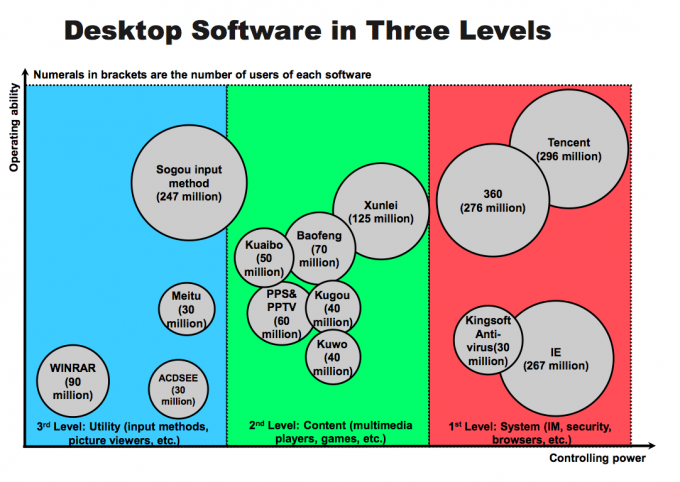desktop-software-china