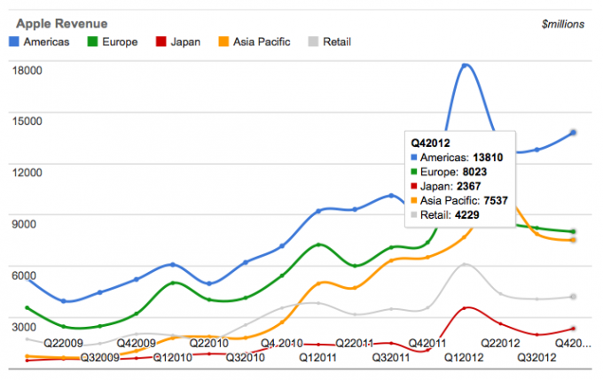 Apple sales in Asia-Pacific Q4 2012