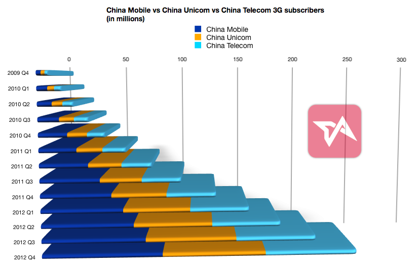 China 3G growth in past three years