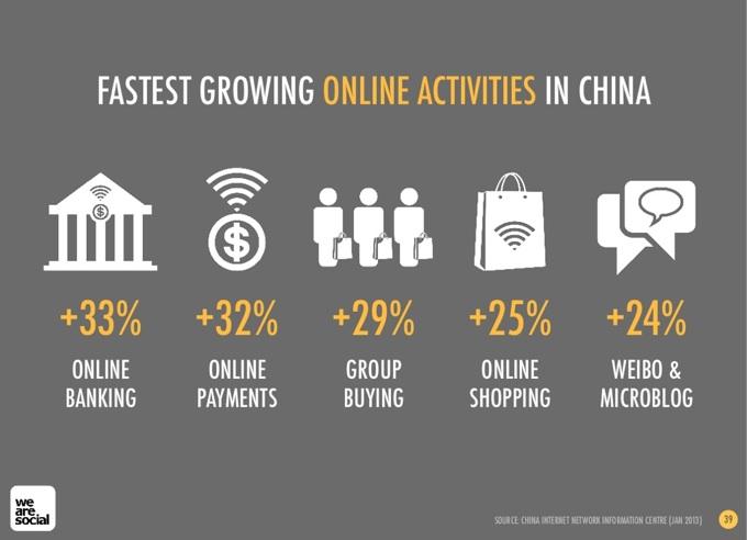 China social media and social marketing in 2013
