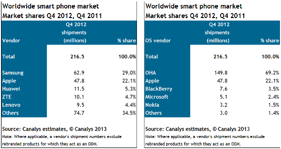 Canalys, rise of Chinese smartphone brands