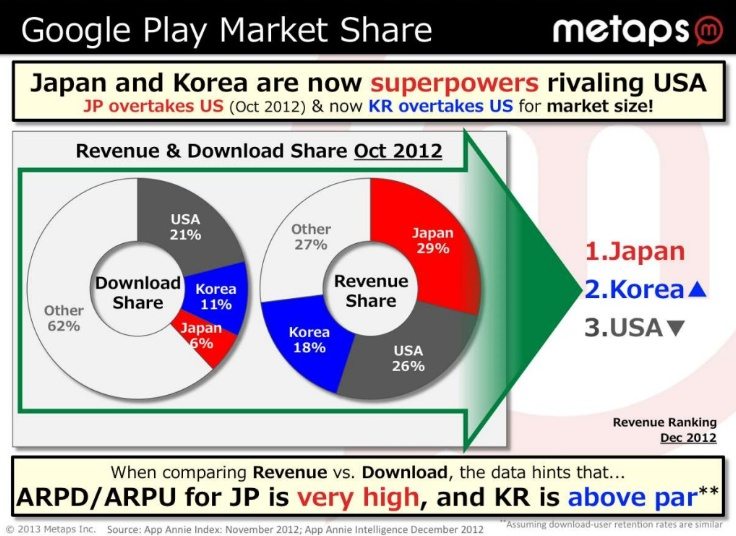 Lessons in Monetizing Games in Korea and Japan