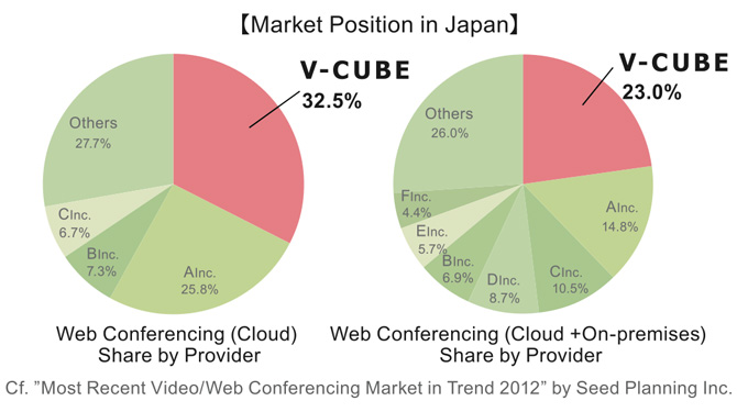 vcube-market-leader