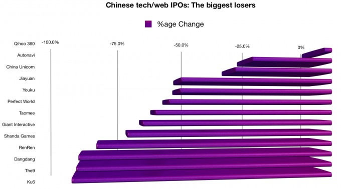 A history of Chinese web IPOs - the biggest losers