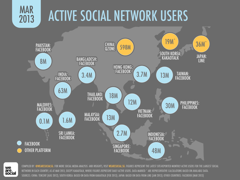 Social media in Asia shifts to messaging apps