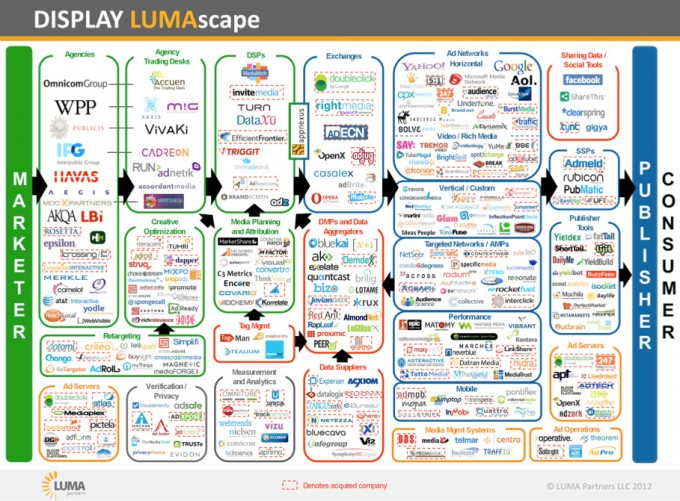 ad-tech-landscape