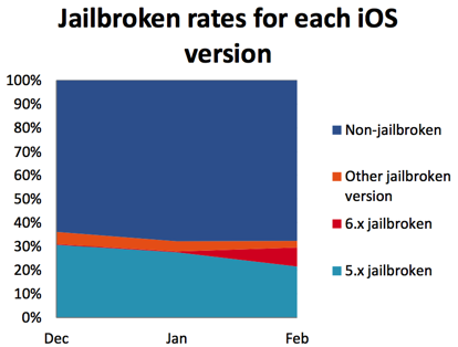 iOS Jailbreaking in China, 2013, 02