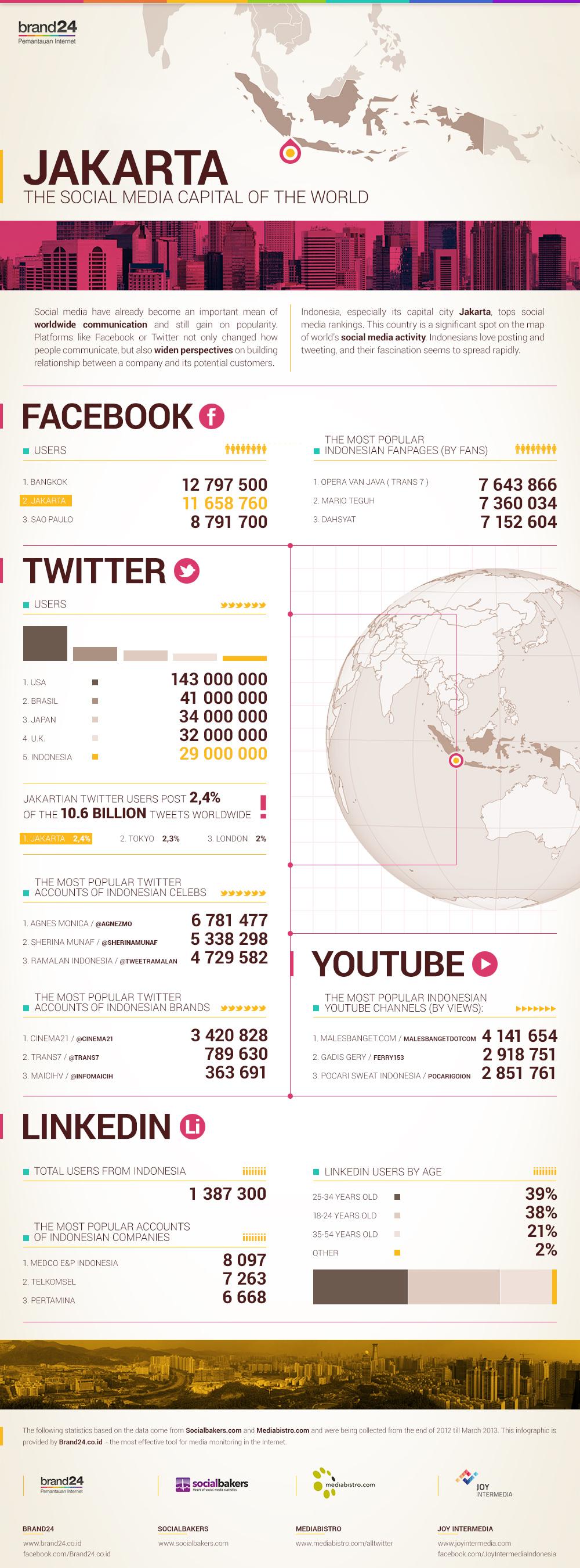 jakarta infographic