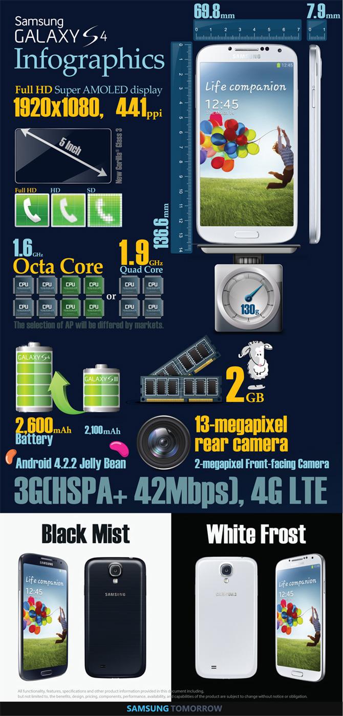 samsung galaxy s4 infographic
