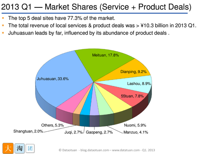 China's Daily Deals Market in Q1 2013