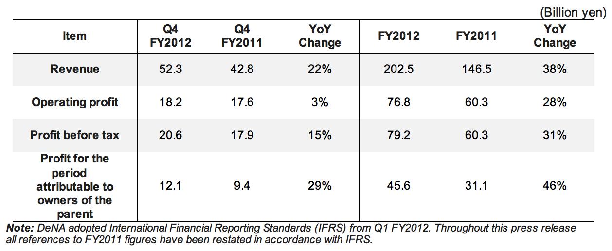 DeNA financials Q4 and FY 2012