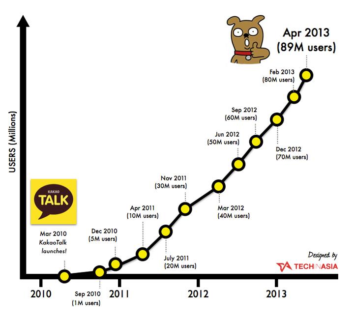 kakaotalk-growth-chart