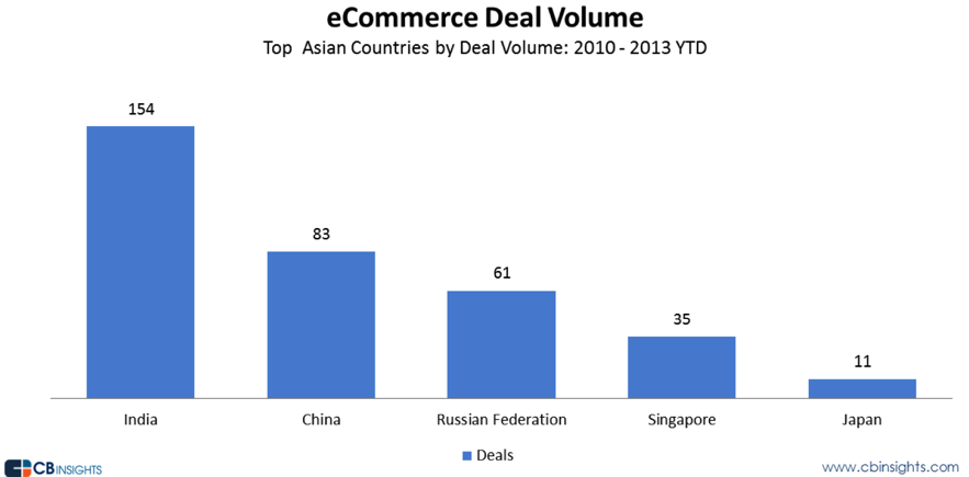 China ecommerce funding and exits, 2010 to 2013 - stats
