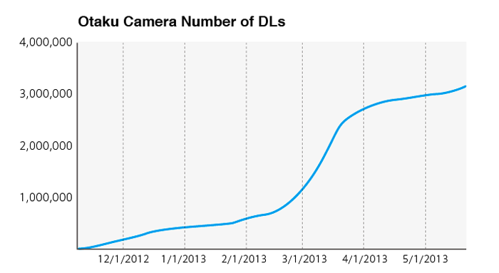 Otaku Camera downloads hit 3 million