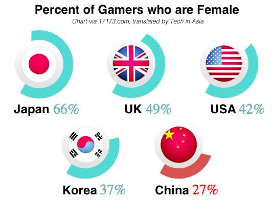 gamer-girls-chart