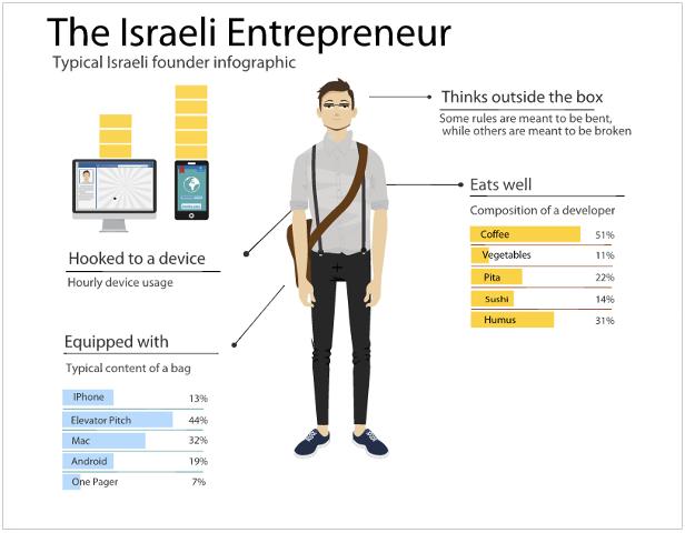 the-israeli-entrepreneur