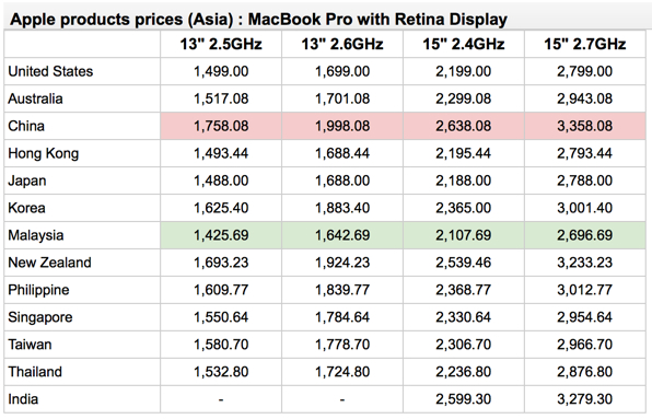 Cheapest and Priciest Countries in Asia For Apple Gadgets