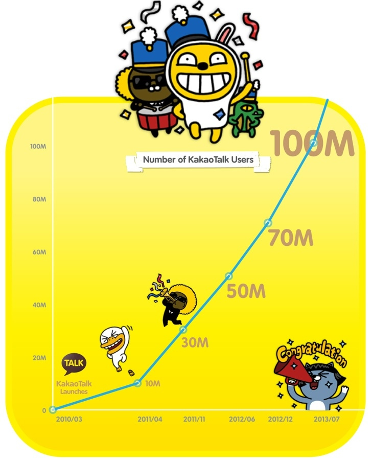 KakaoTalk Reaches 100 Million Users, July 2013