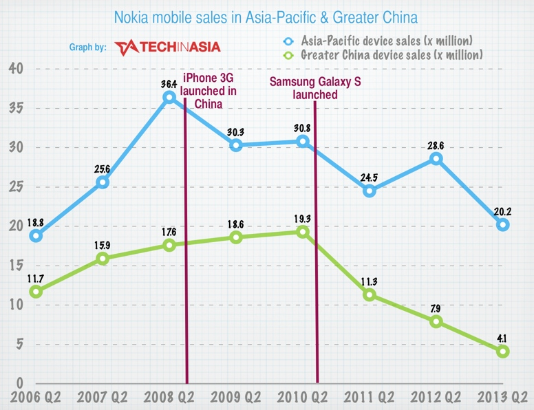 Nokia's sales disaster in China