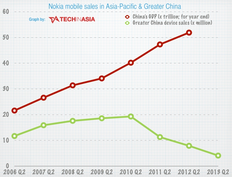 Nokia's disaster in China - sales vs GDP