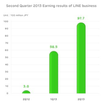 Line app financials Q2 2013
