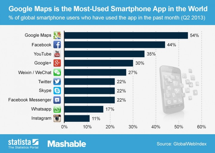 WeChat in top 10 smartphone apps usage in the world