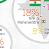More than 50% of Indian netizens access internet via mobile (INFOGRAPHIC)