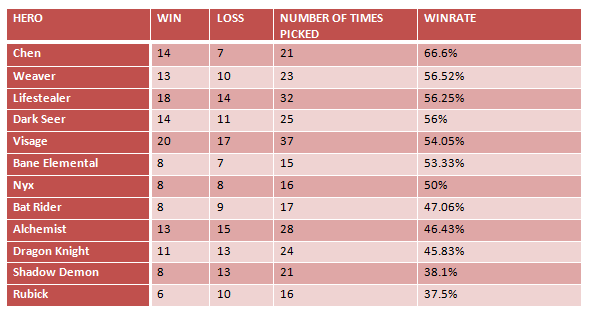Most Picked Heroes By Win Rate