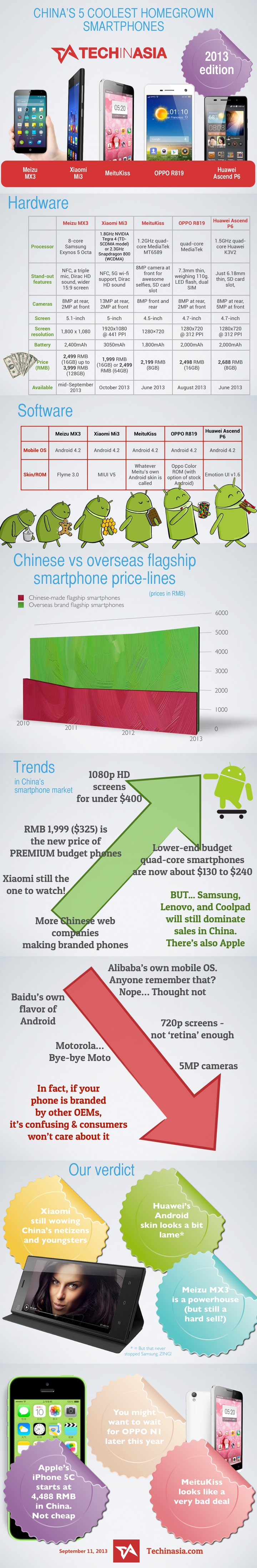 China's coolest homegrown smartphones, 2013 infographic