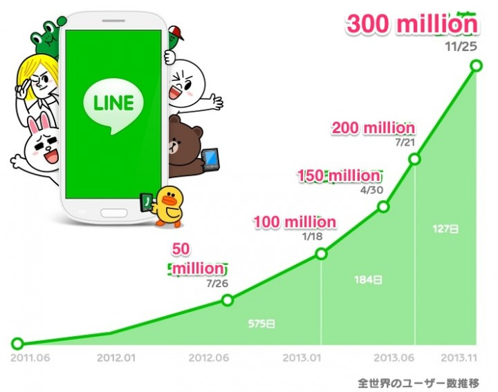 Line hits 300 million users