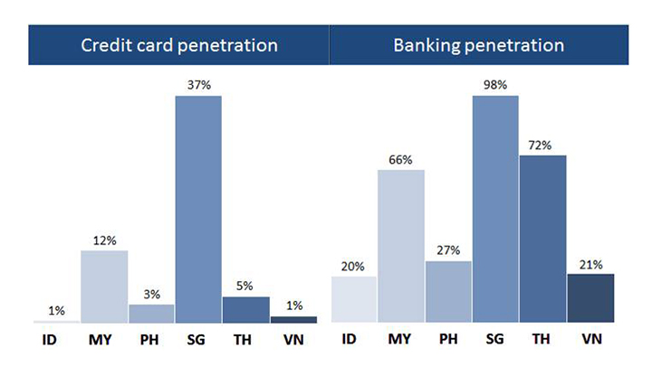* The banking penetration rate represents the percentage of respondents (age 15+) with an account at a formal financial institution **The credit card penetration rate represents the percentage of respondents (age 15+) with a credit card Source: World Bank, 2011