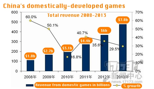 domestic-games-china-revenue
